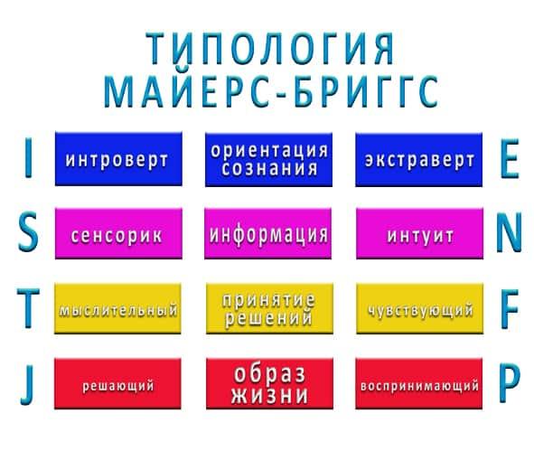 Типология MBTI