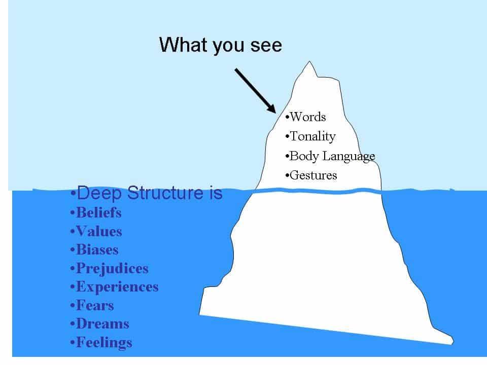 Comment la culture exprime à la fois des dimension apparentes et des dimensions cachées. Il en va de même pour le management interculturel.