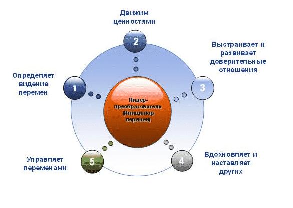 Теории трансформационного лидерства