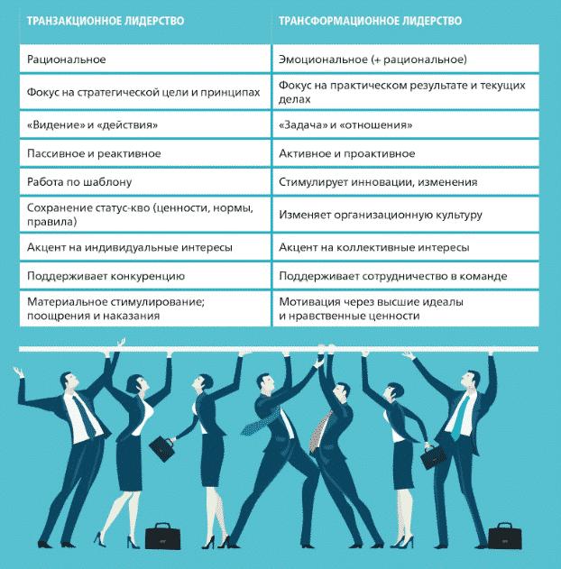 Трансформационное лидерство: новый тип руководства