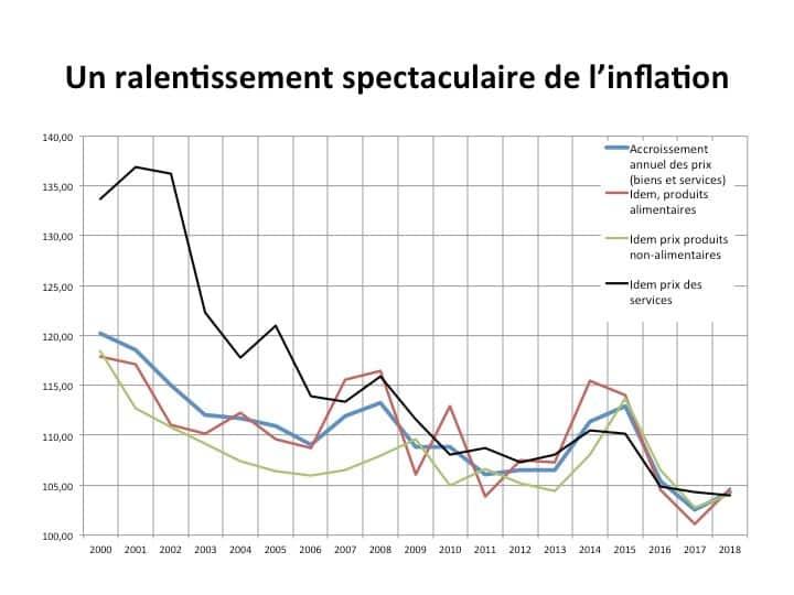 Perspectives de l'économie russe. L'évolution de l'inflation.