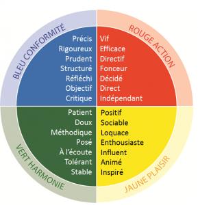 DISC. L'outil DISC en couleur. Découvrez votre profil DISC comportemental grâce à cet outil.