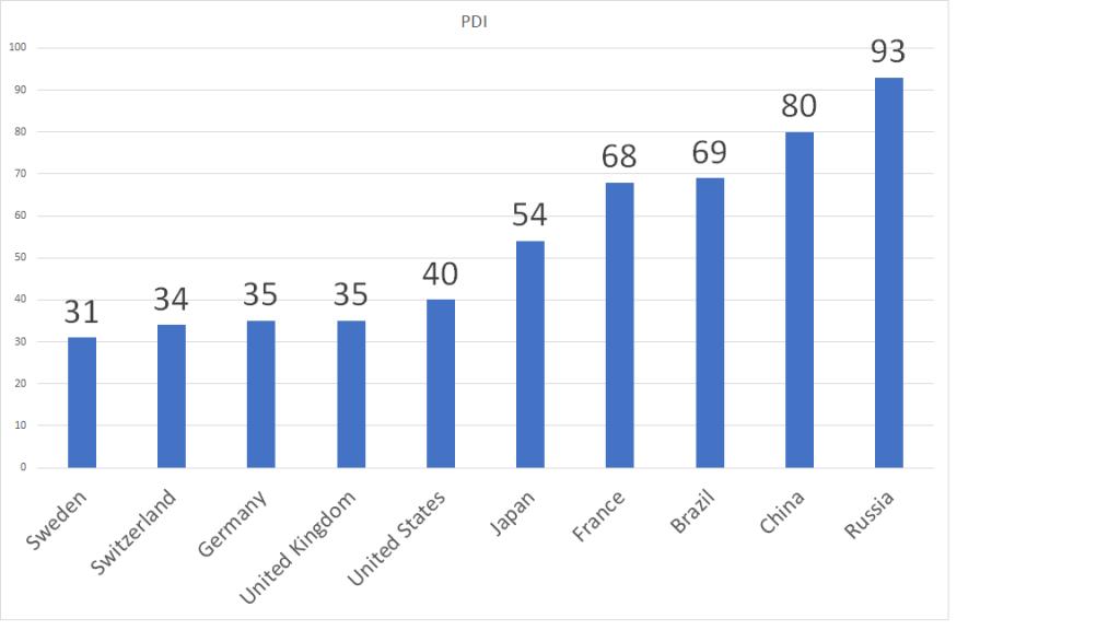 Modèle de management interculturel d'Hofstede. Comparaisons des scores de l'indice de distance hiérarchique. Découvrir les différences en management interculturel.