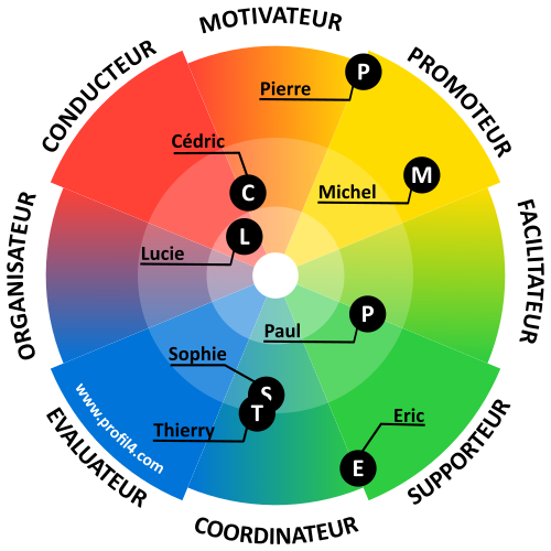 La roue du DISC et le team building